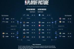Así quedarían los playoffs y el play in de la NBA